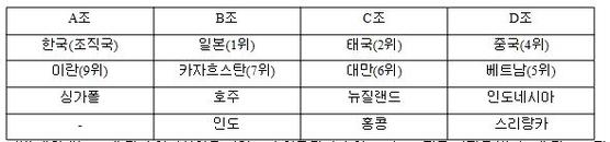 여자배구 아시아선수권 예선 편성.
