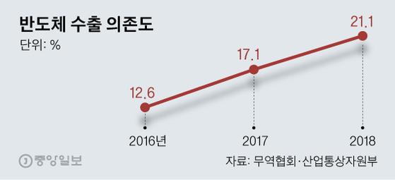 2월 1~20일 수출 11.7% 감소…반도체는 27% 급감