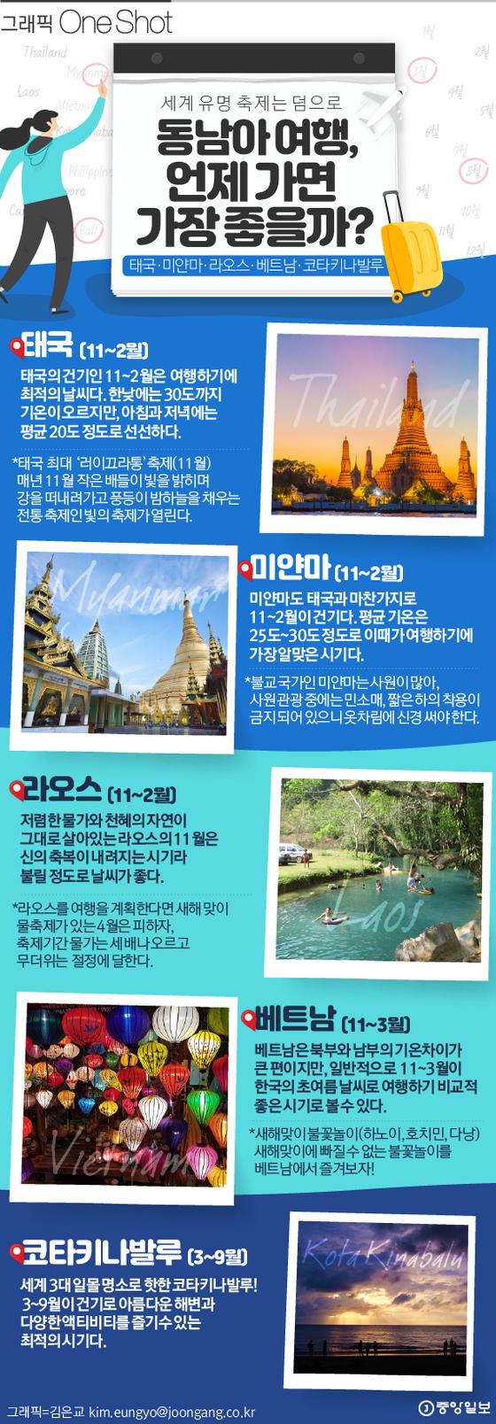 동남아 관광 골든타임 1