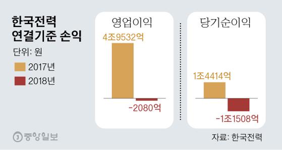 한국전력 6년만에 첫 적자…지난해 당기순손실 1조1508억원