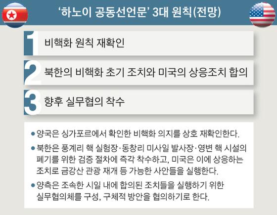 '하노이 공동선언문' 3대 원칙(전망)