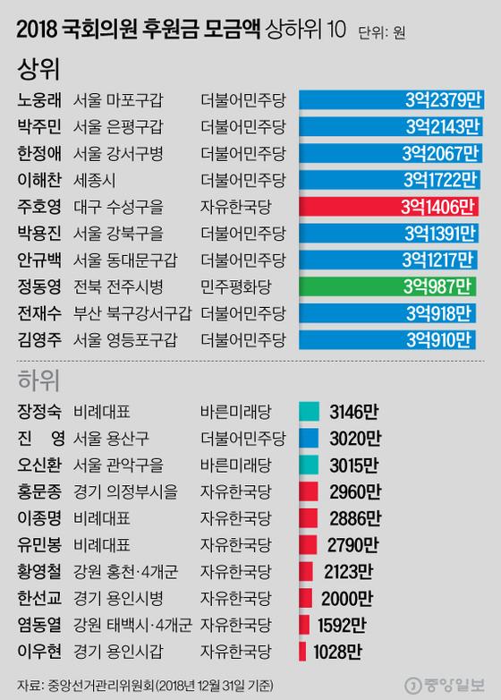 [그래픽=심정보 기자 shim.jeongbo@joongang.co.kr]