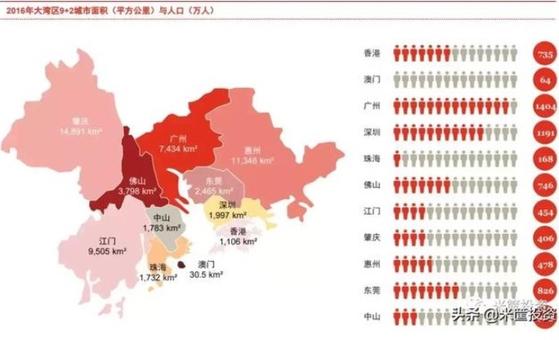 웨강아오베이 포함 도시 인구 분포(2016년 기준, 단위: 만 명) [사진 미쾅터우쯔]
