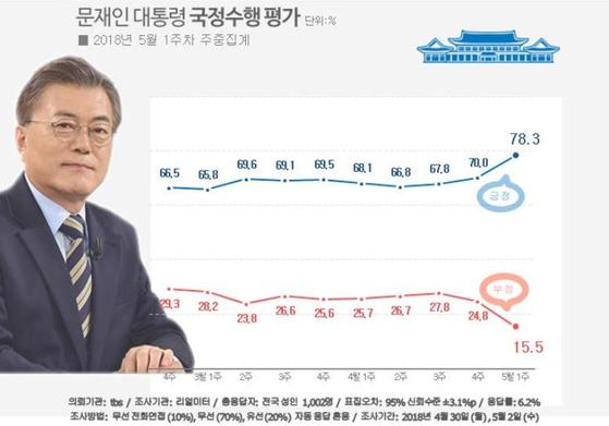 문재인 대통령의 2018년 지지율 추이. 4월 27일 1차 남북정상회담이 열린 직후 지지율이 급등했다. [리얼미터]