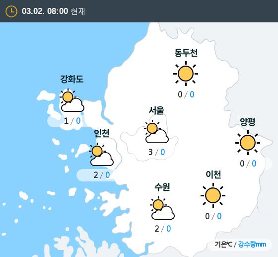 2019년 03월 02일 8시 수도권 날씨