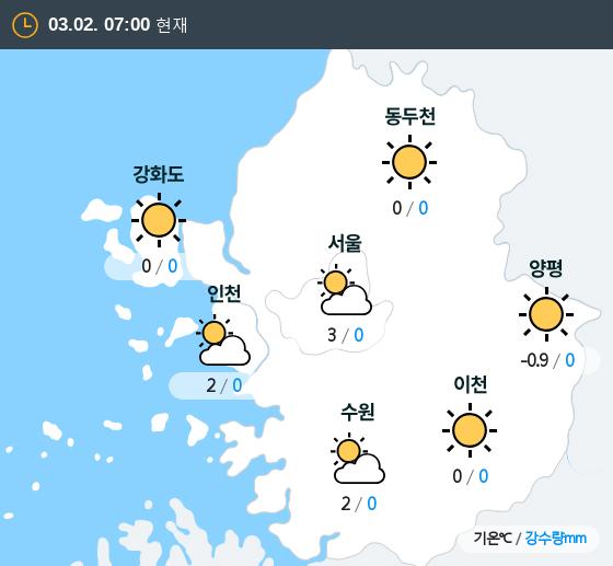 2019년 03월 02일 7시 수도권 날씨