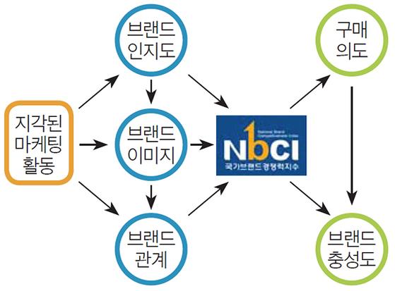 NBCI 조사방법