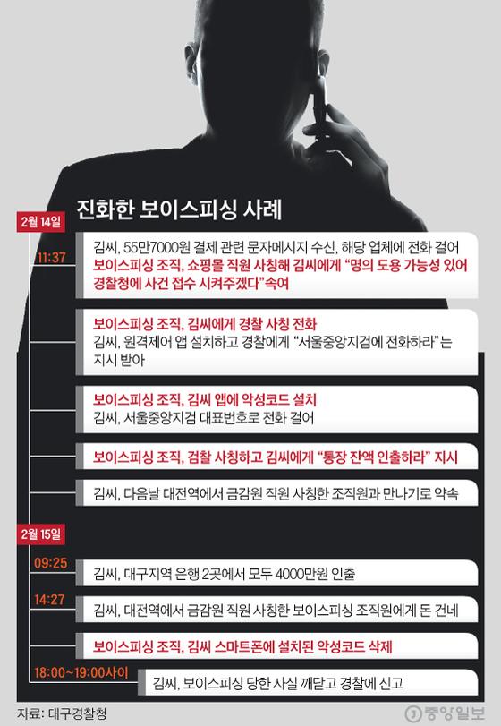 [그래픽=심정보 shim.jeongbo@joongang.co.kr]
