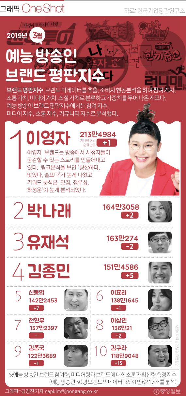 3월 예능방송인 브랜드 평판지수