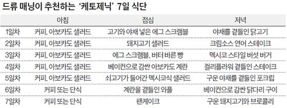 드류 매닝이 추천하는 '케토제닉' 7일 식단