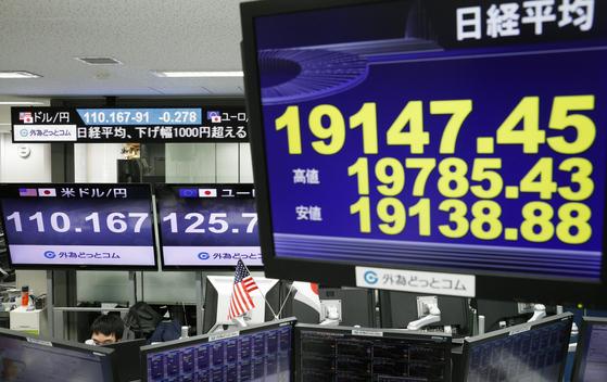 미국 증시 급락의 영향으로 25일 일본 닛케이225 지수가 장중 2만선이 무너졌다. [AP=연합뉴스]