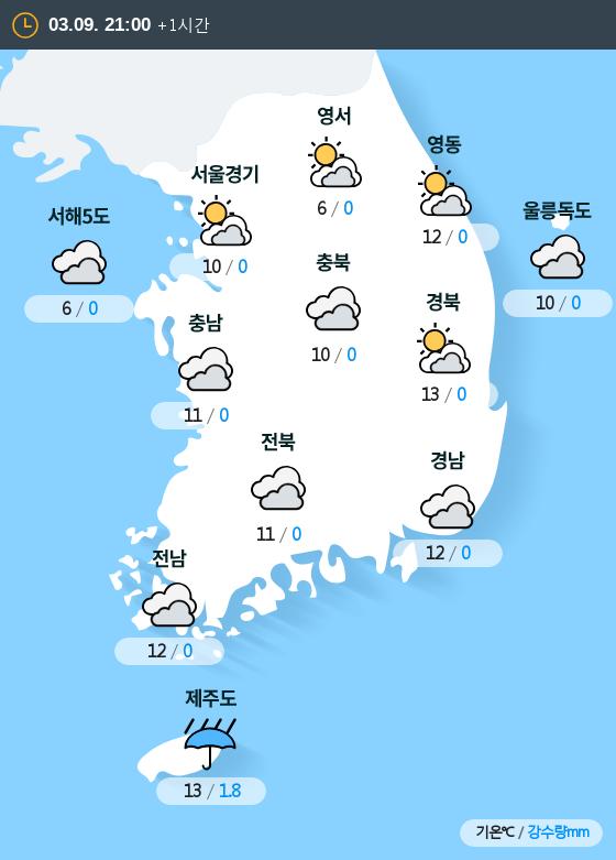 2019년 03월 09일 21시 전국 날씨