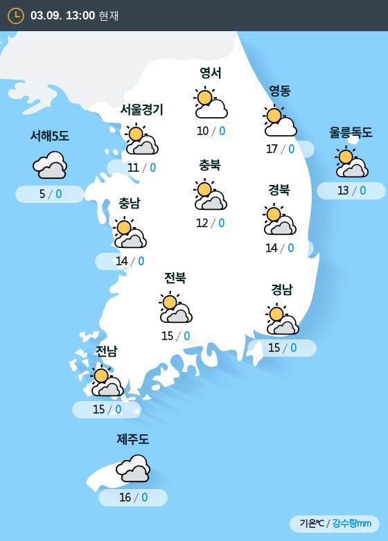 2019년 03월 09일 13시 전국 날씨