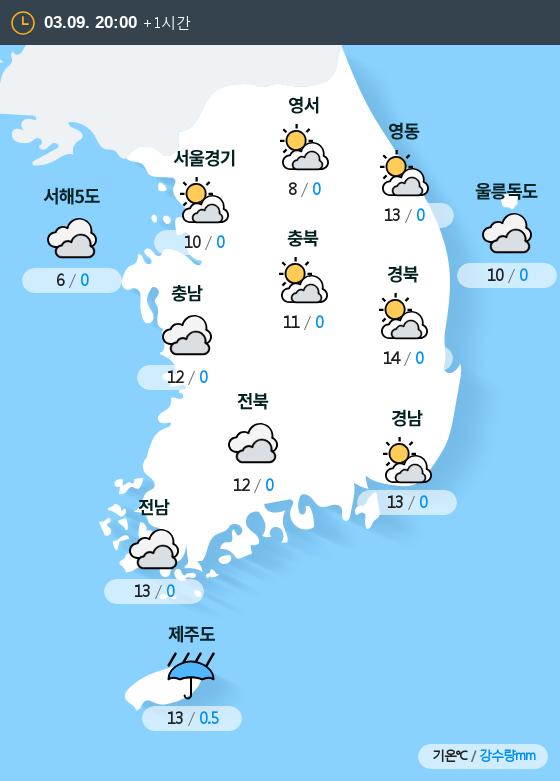 2019년 03월 09일 20시 전국 날씨