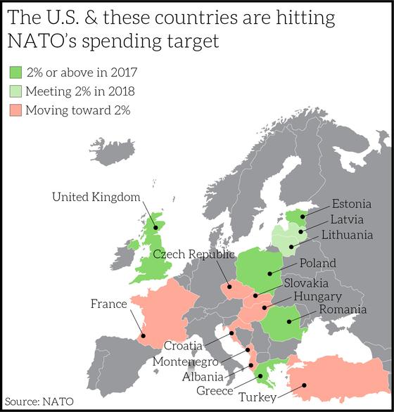 유럽에서 나토가 설정한 GDP 대비 2% 국방비를 넘는 국가가 거의 없는 것이 현실이다. [사진 share.america.gov]