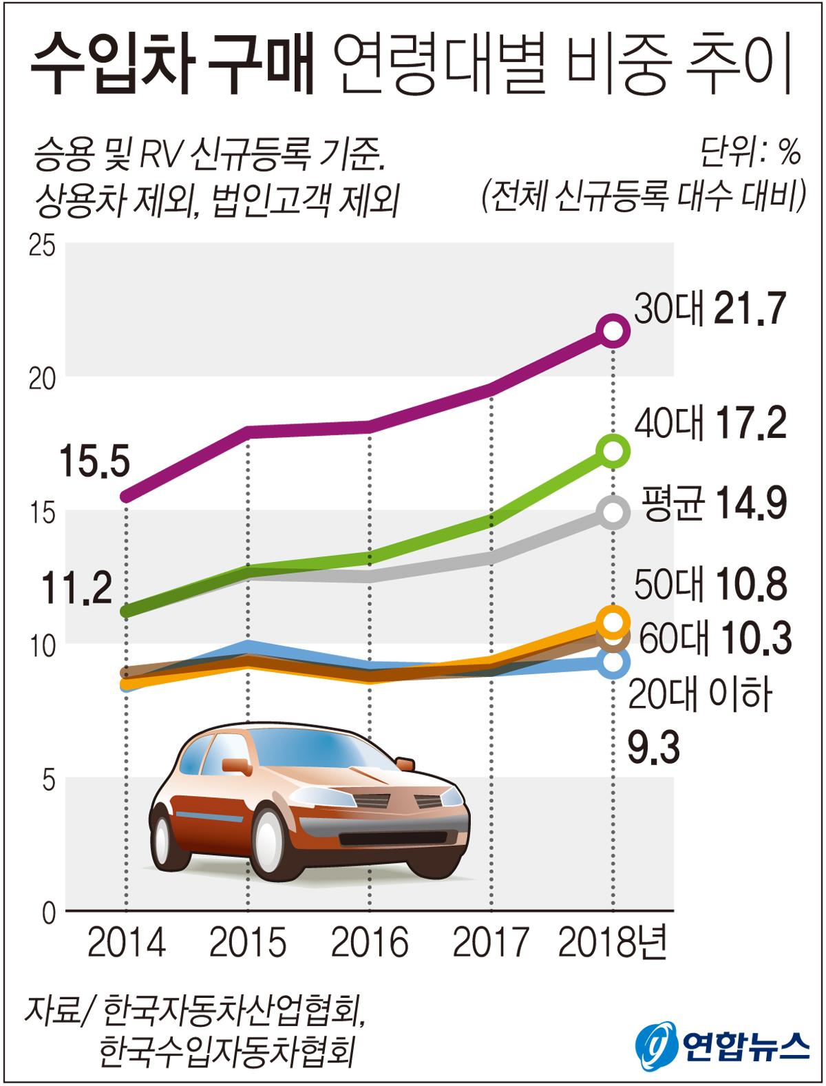 지난해 신차를 구매한 30대(30~39세) 개인고객은 모두 26만5296명이며 이 가운데 5만7542명은 수입차를 선택한 것으로 집계됐다. [연합뉴스]