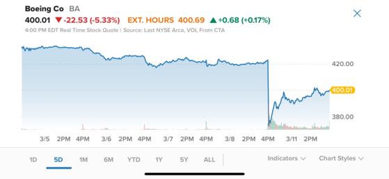 보잉 주가가 11일(현지시간) 뉴욕증시 개장전부터 급락해 5% 이상 빠졌다. [자료 CNBC]