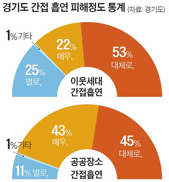 경기도 간접 흡연 피해정도 통계