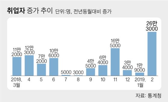 [뉴스분석] 결국 세금주도일자리···중년 24만개 줄었고 노년 40만개 늘었다