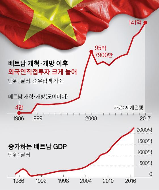 베트남의 외국인 직접투자와 경제성장