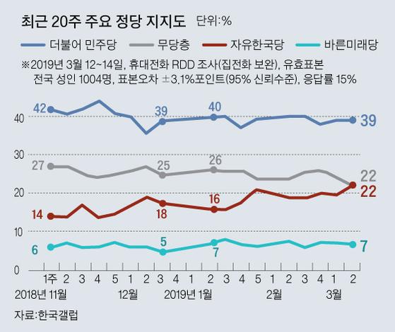 그래픽=김주원 기자 zoom@joongang.co.kr