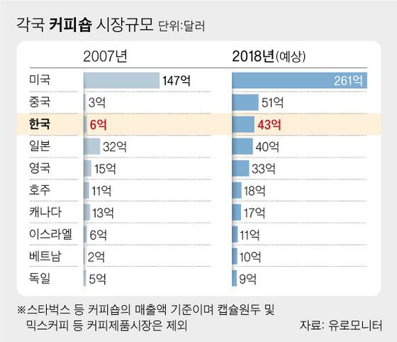 [주말PICK]원두 전량 수입하는 한국은 세계 3위 카페 공화국