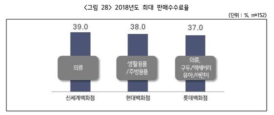 2018년 대기업 백화점 3사가 최고 판매수수료율을 기록한 부문 [자료 중기중앙회]