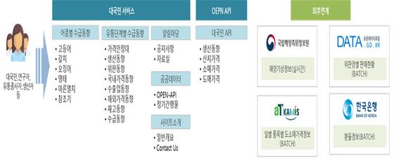 수산물 수급정보 종합시스템 개념도