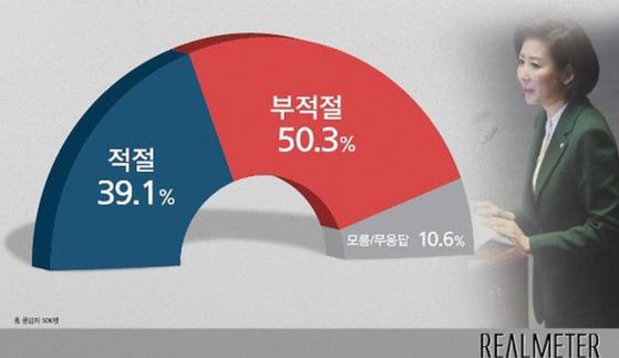 나경원 자유한국당 원내대표의 '김정은 수석대변인' 발언에 대해 응답자의 50%가 '부적절하다'고 생각하는 것으로 나타났다. [사진 리얼미터]