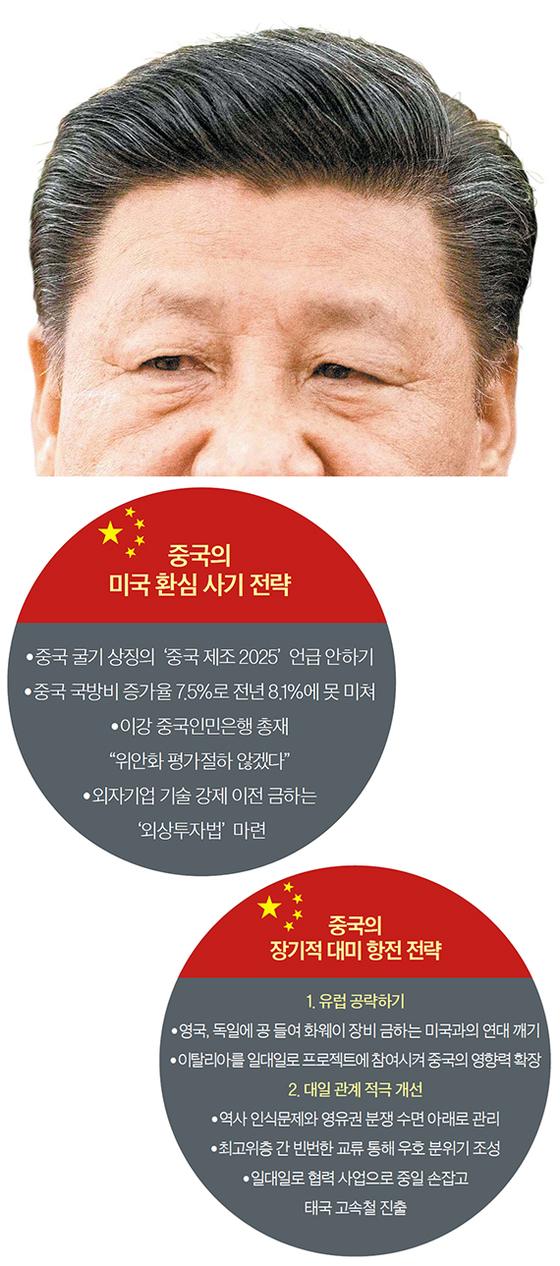 중국의 대미전략