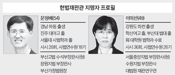 헌법재판관 지명자 프로필