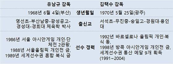 유남규, 김택수
