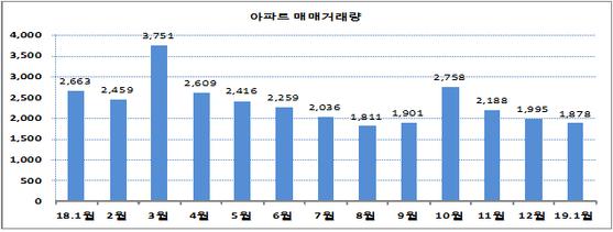 부산 아파트 매매거래량. 자료:부산시