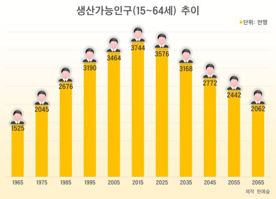 [자료 통계청, 장래인구추계]