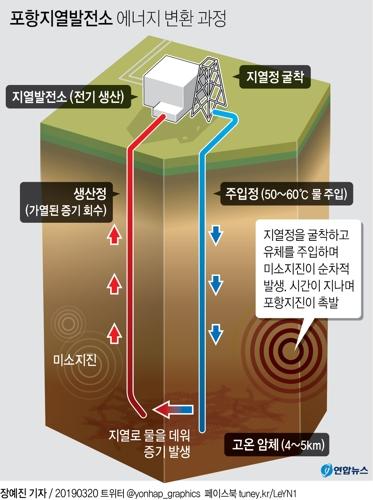 지열발전소가 3~4km 지점까지 주입정을 연결하는 것과 달리 CCS는 800m까지 파이프를 연결한다. 깊이의 차이다. 지열발전소가 생산된 물을 뽑아올리고, 증기로 터빈을 돌리는 것과 CO2를 저류층에 저장해 추출 필요가 없는 것도 차이다. [그래픽제공=연합뉴스]