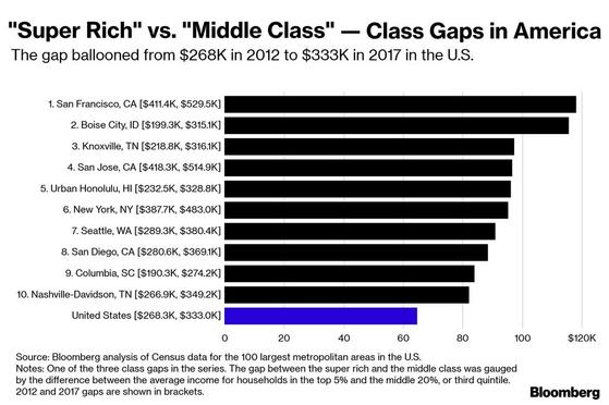 분석 대상을 초고소득층(상위 5%)과 중산층(소득 3분위)로 달리 해도 결과는 비슷했다. [블룸버그통신 캡처]