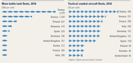 전차와 전투기 보유 수량 기준, 독일 군사력은 유럽에서 중간 수준이다. [사진 밀리터리 밸런스 2019]