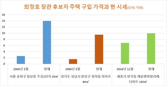 자료: 국토교통부, 업계 종합