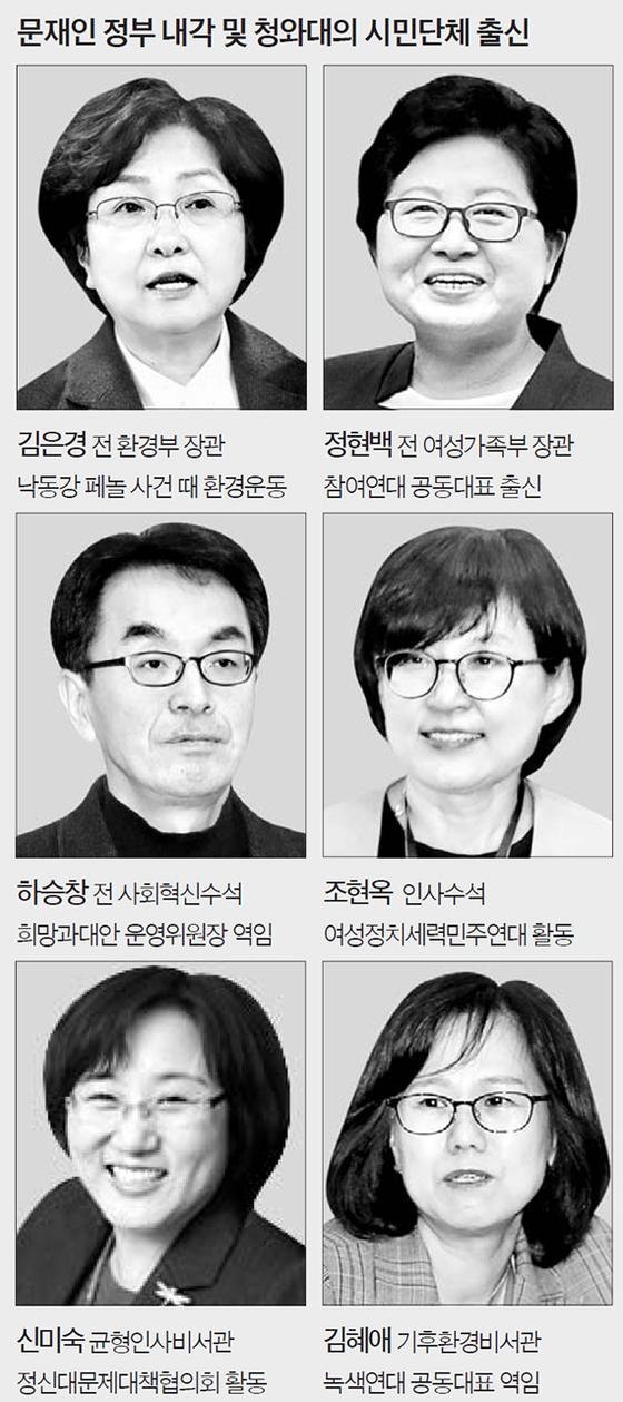 문재인 정부 내각 및 청와대의 시민단체 출신