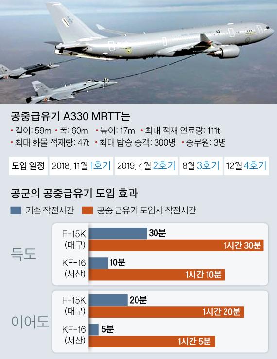 KC-330 공중급유기 제원. 김주원 기자