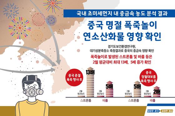[자료 경기도보건환경연구원]