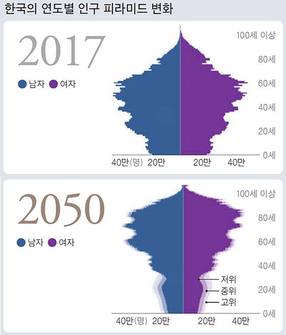 연도별 인구 피라미드 변화