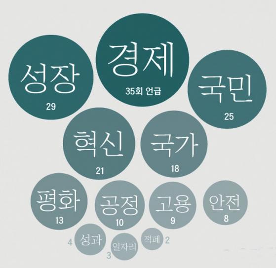 문 대통령의 신년 연설에서 언급된 주요 키워드