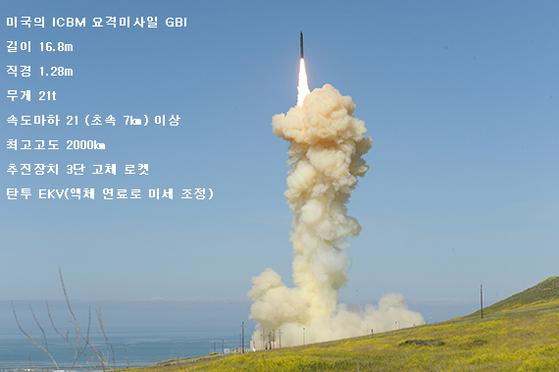 미국이 ICBM을 요격 시험하기 위해 지난 25일 캘리포니아 반덴버그 공군기지의 지하 사일로에서 발사한 GBI(지상발사 요격체계) 미사일. [UPI=연합뉴스]