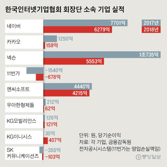 한국인터넷기업협회 회장단 소속 기업 실적