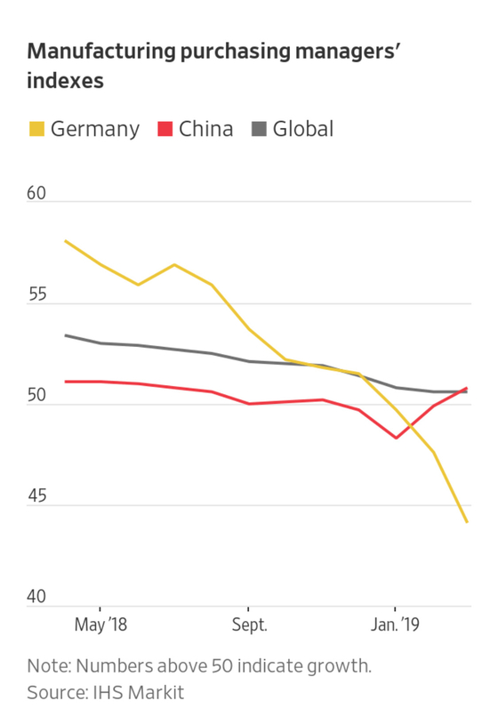 미국ㆍ중국ㆍ독일의 제조업 구매관리자지수(PMI). 미중은 3월 들어 반등했지만, 독일은 여전히 내리막 길이다. 자료=IHS마켓