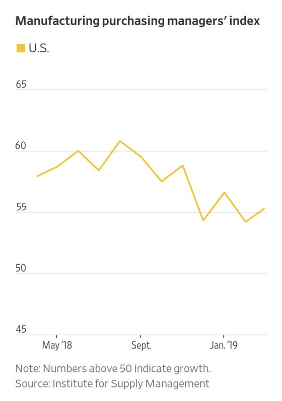 미 제조업 구매관리자지수(PMI)가 3월 들어 반등했다. 자료=ISM(미 공급관리협회)