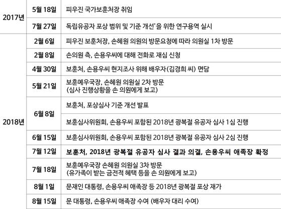 국가보훈처의 손혜원 부친 손용우씨 심사 과정 [조혁 인턴기자, 자료=이태규 바른미래당 의원실]