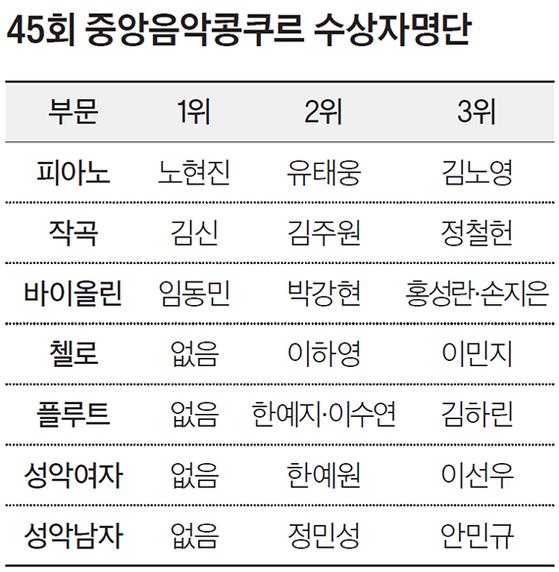 45회 중앙음악콩쿠르 수상자명단
