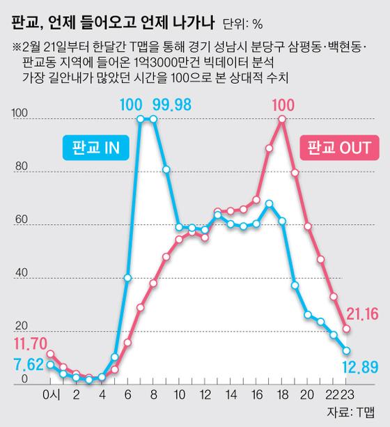 그래프1. 쌍봉낙타 모습과 비슷한 판교 진출입 차량 시간대별 비율.  그래픽=박경민 기자 minn@joongang.co.kr